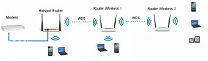 WIFI ruter repiter extender TP LINK WR740N sa antenom